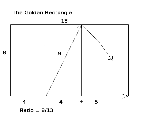 the golden rectangle and ratio essay In mathematics, two quantities are in the golden ratio if their ratio is the same as the ratio of their sum to the larger of the two quantities the figure on the right illustrates the geometric relationship expressed algebraically, for quantities a and b with a  b  0, where the greek letter phi.